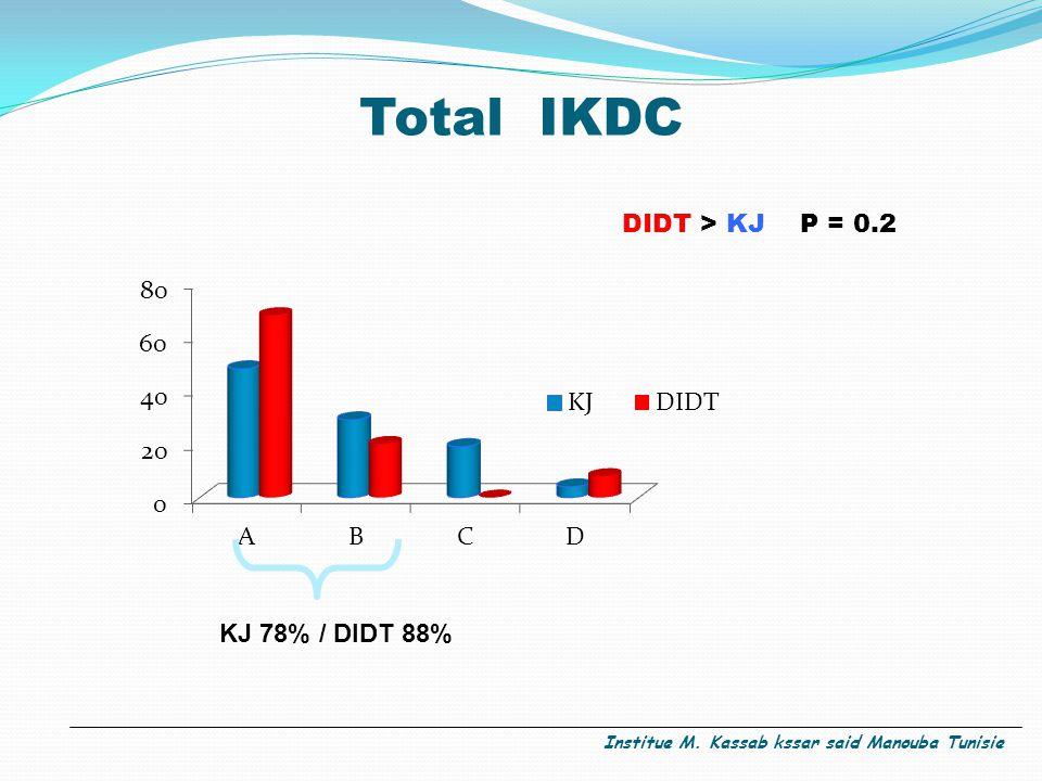 Total IKDC DIDT > KJ P = 0.2 KJ 78% / DIDT 88%