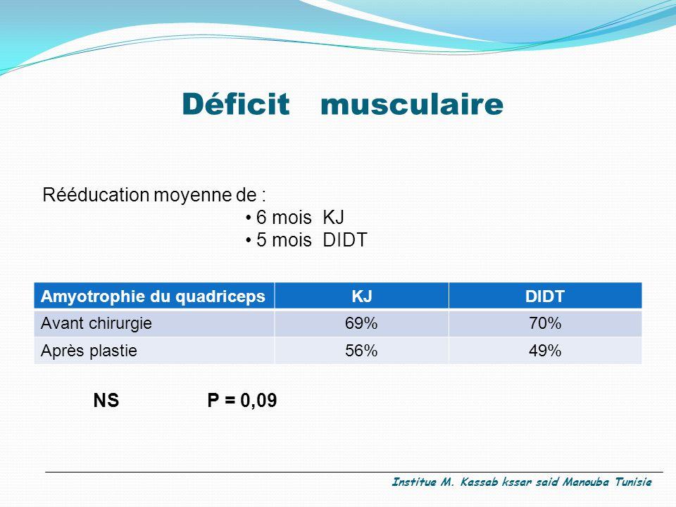 Déficit musculaire Rééducation moyenne de : 6 mois KJ 5 mois DIDT