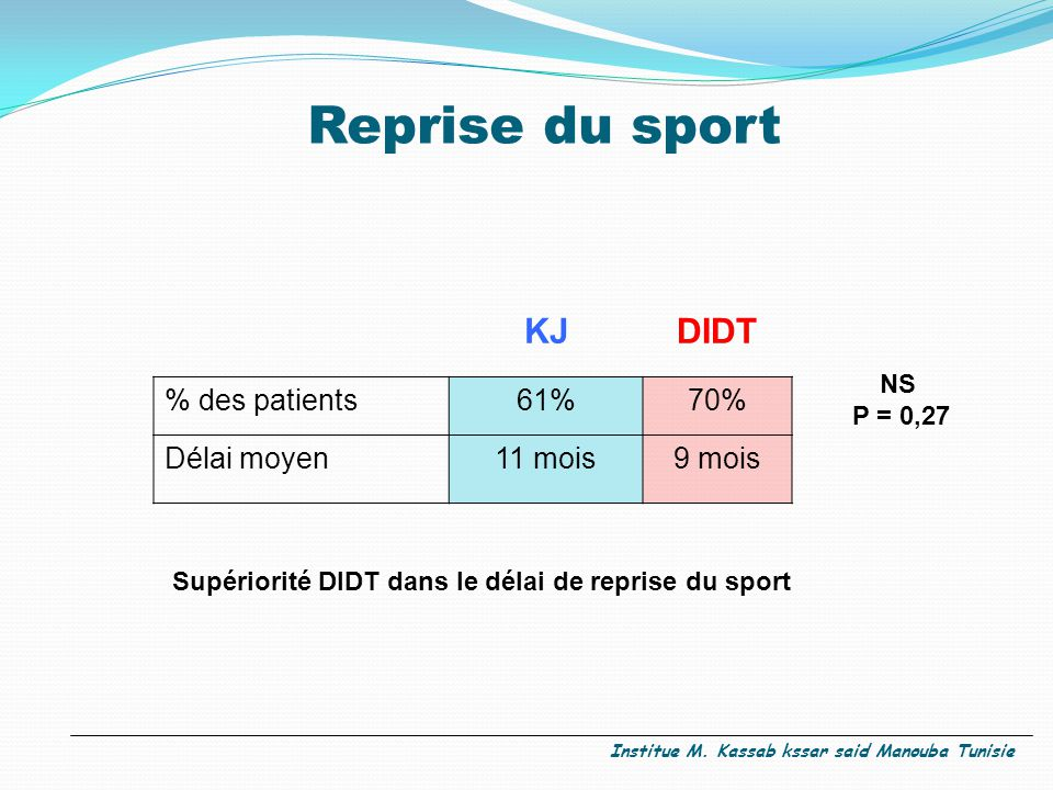Reprise du sport KJ DIDT % des patients 61% 70% Délai moyen 11 mois
