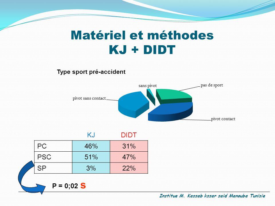 Matériel et méthodes KJ + DIDT