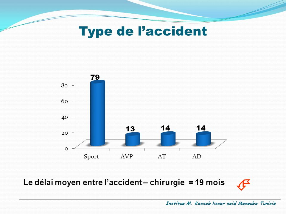 Type de l'accident  Le délai moyen entre l'accident – chirurgie = 19 mois.