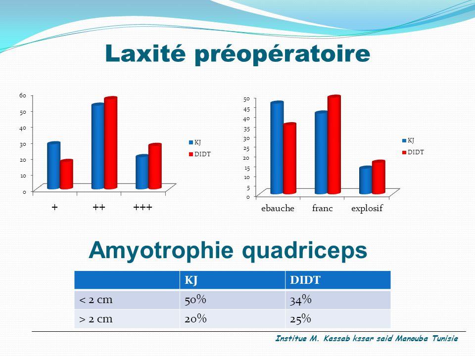 Amyotrophie quadriceps