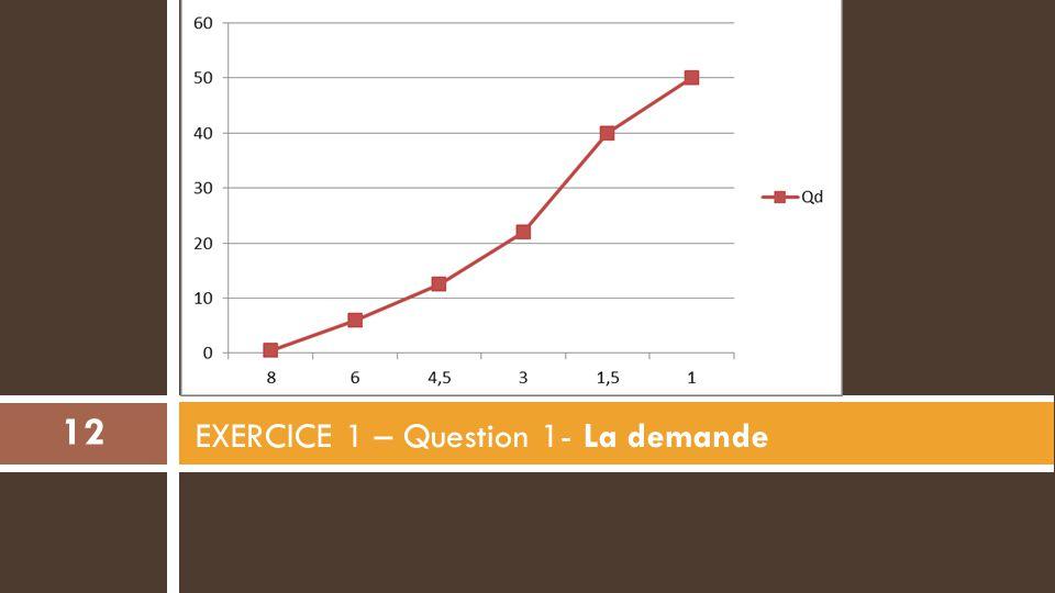 EXERCICE 1 – Question 1- La demande