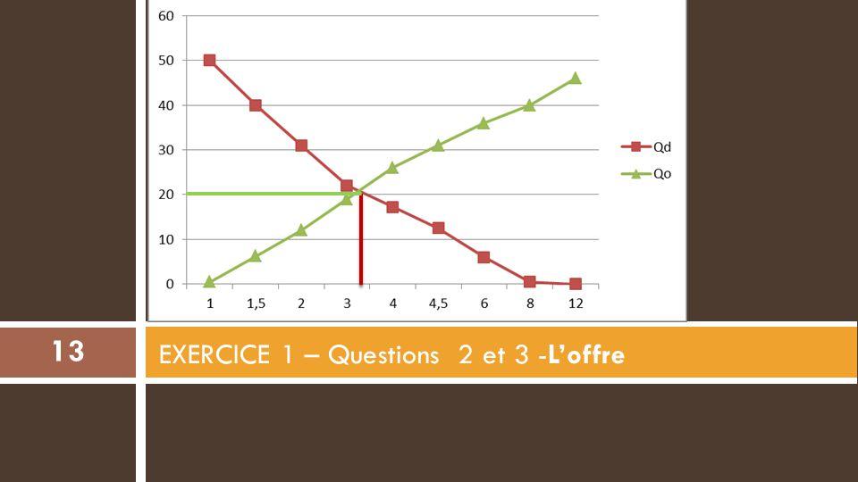 EXERCICE 1 – Questions 2 et 3 -L'offre