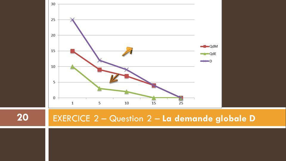 EXERCICE 2 – Question 2 – La demande globale D