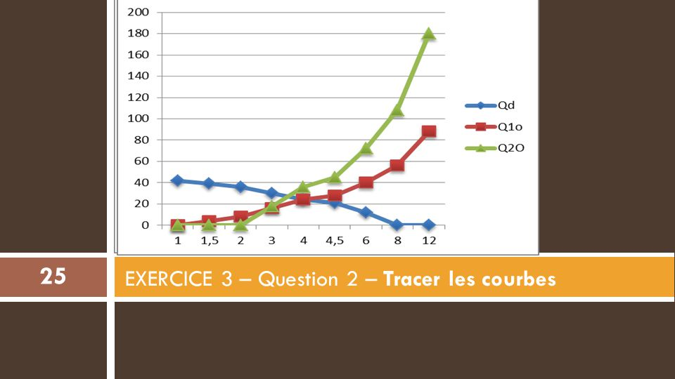 EXERCICE 3 – Question 2 – Tracer les courbes