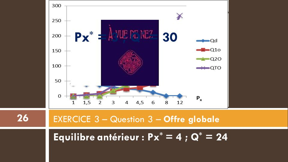 EXERCICE 3 – Question 3 – Offre globale
