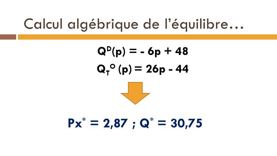 Calcul algébrique de l'équilibre…