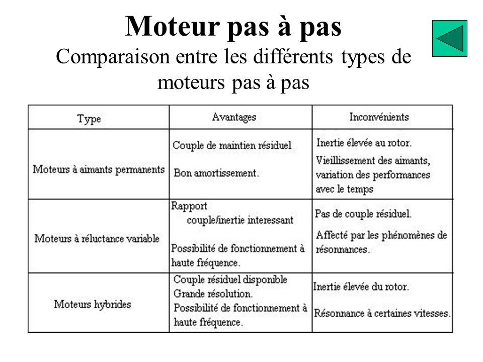 Moteur pas à pas Comparaison entre les différents types de moteurs pas à pas