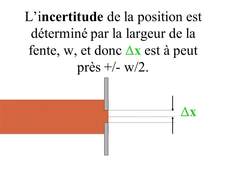 L'incertitude de la position est déterminé par la largeur de la fente, w, et donc Dx est à peut près +/- w/2.