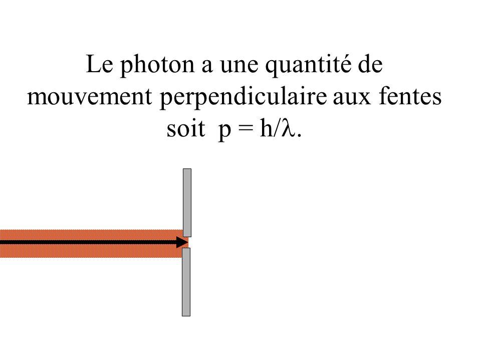 Le photon a une quantité de mouvement perpendiculaire aux fentes soit p = h/l.