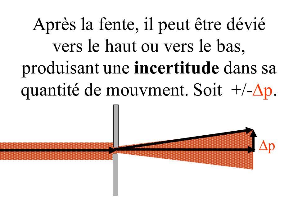 Après la fente, il peut être dévié vers le haut ou vers le bas, produisant une incertitude dans sa quantité de mouvment. Soit +/-Dp.