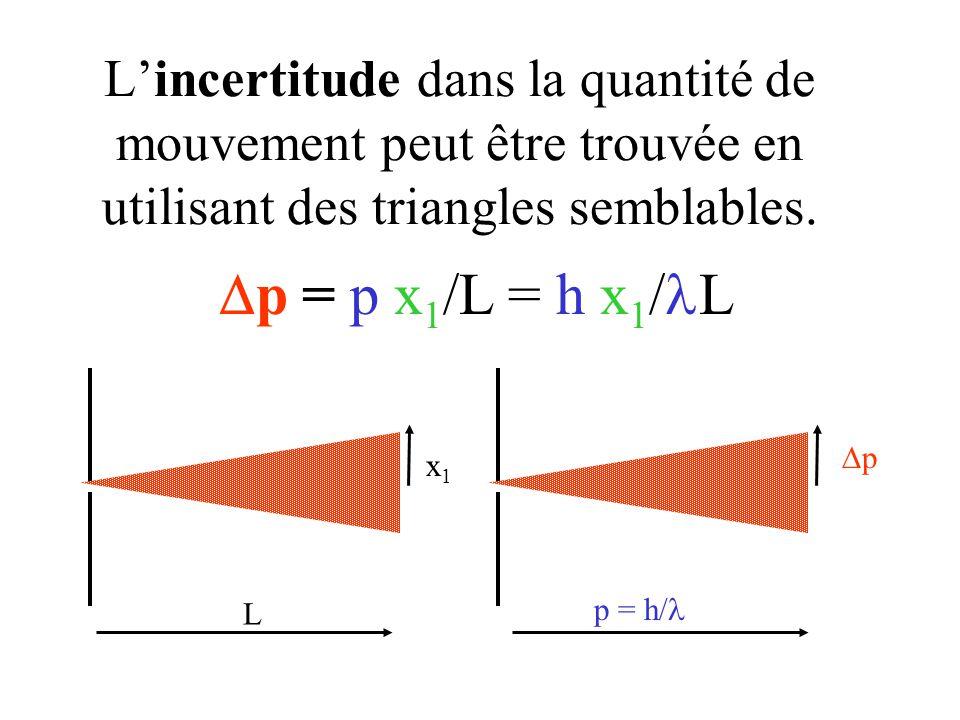 L'incertitude dans la quantité de mouvement peut être trouvée en utilisant des triangles semblables.