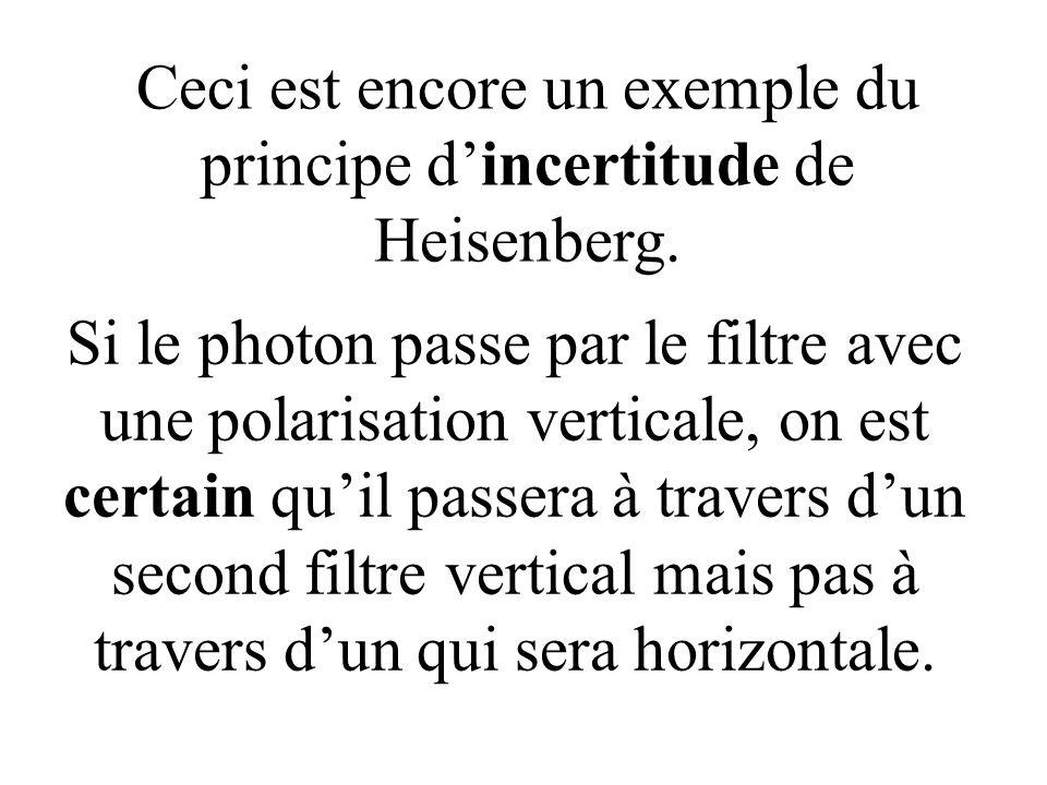 Ceci est encore un exemple du principe d'incertitude de Heisenberg.