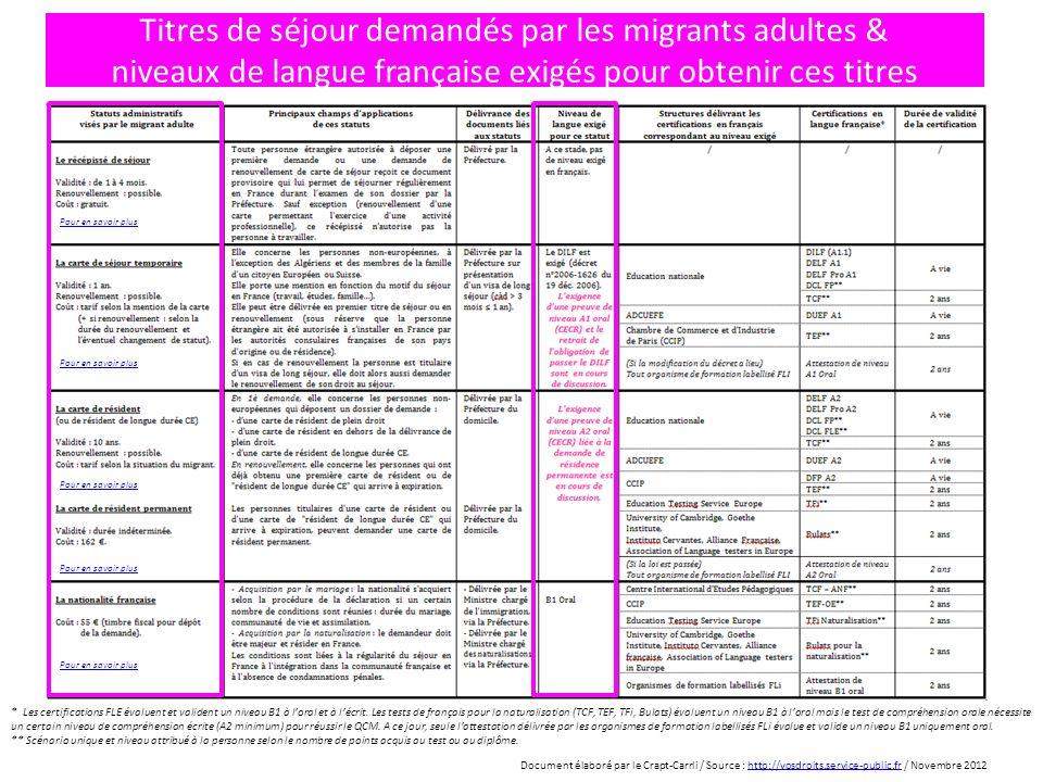 Titres de séjour demandés par les migrants adultes & niveaux de langue française exigés pour obtenir ces titres