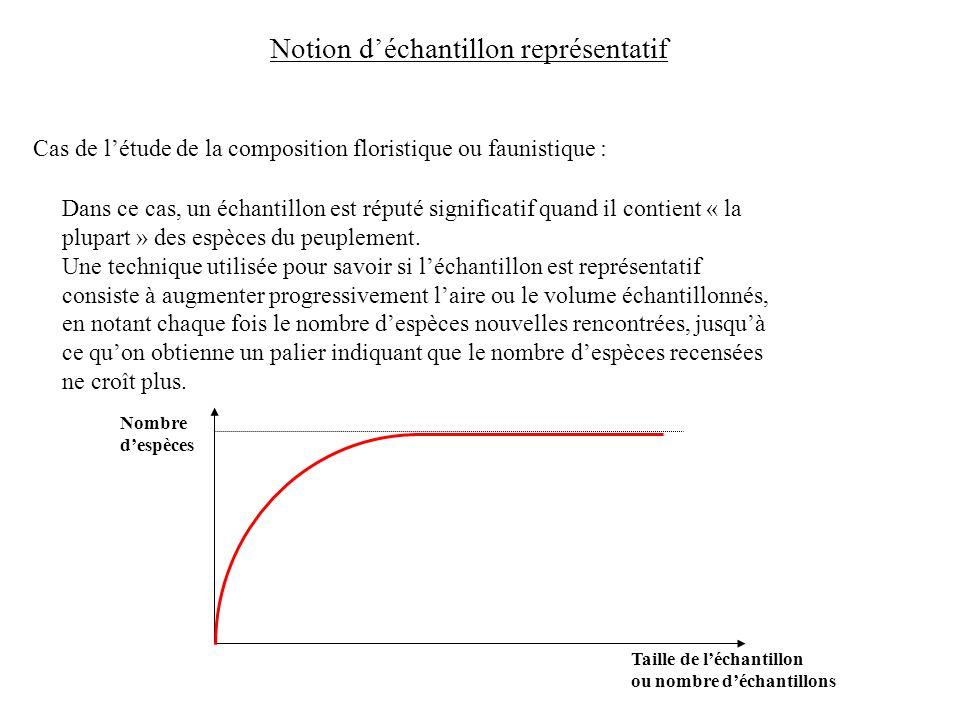 Notion d'échantillon représentatif