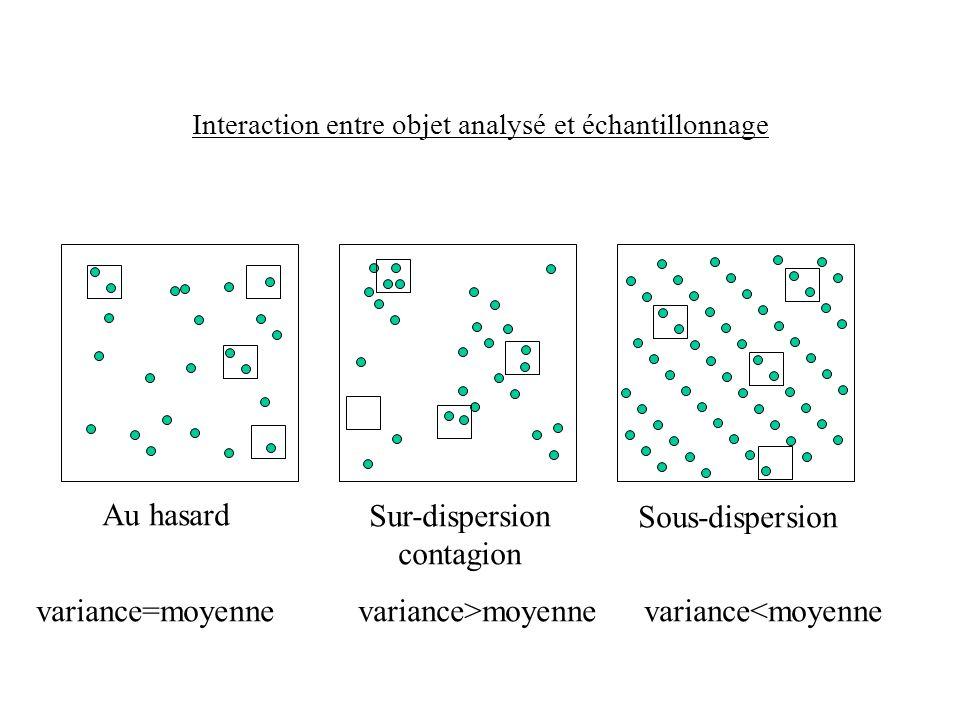 Interaction entre objet analysé et échantillonnage