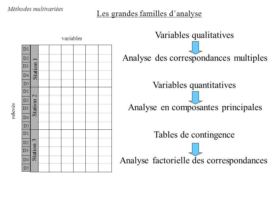 Les grandes familles d'analyse