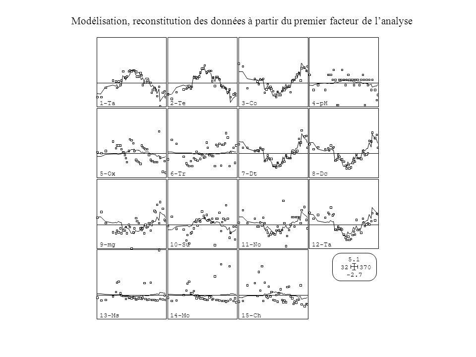 Modélisation, reconstitution des données à partir du premier facteur de l'analyse