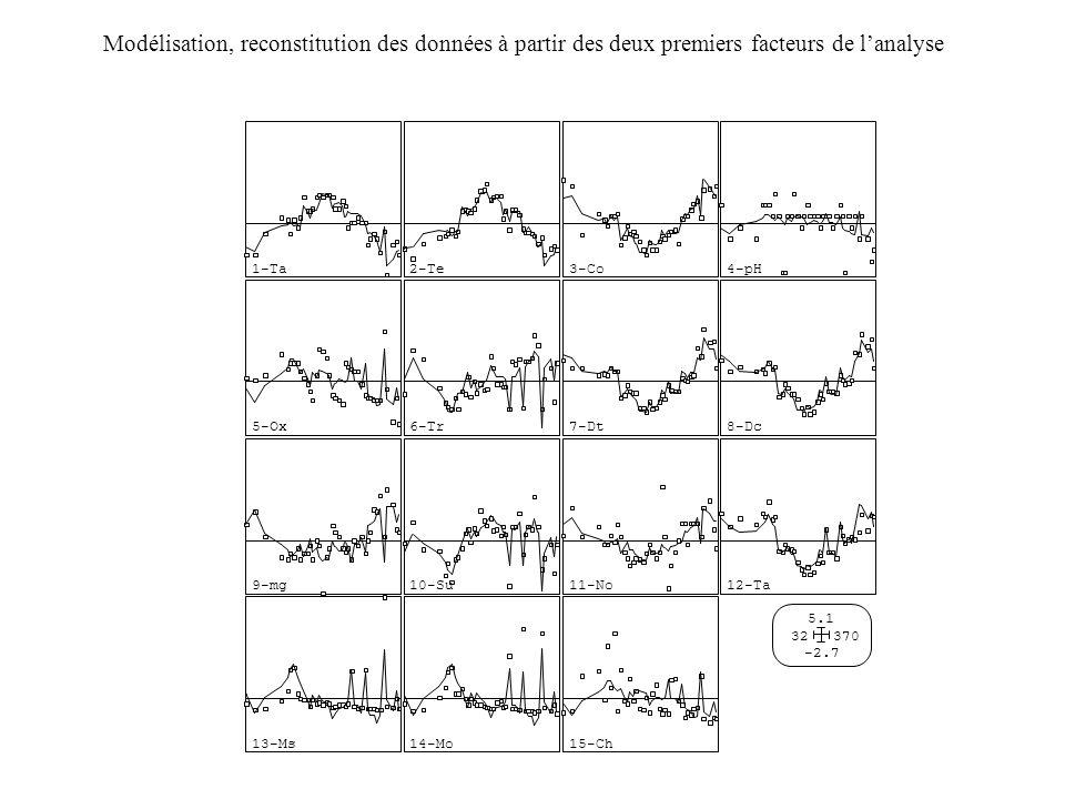 Modélisation, reconstitution des données à partir des deux premiers facteurs de l'analyse