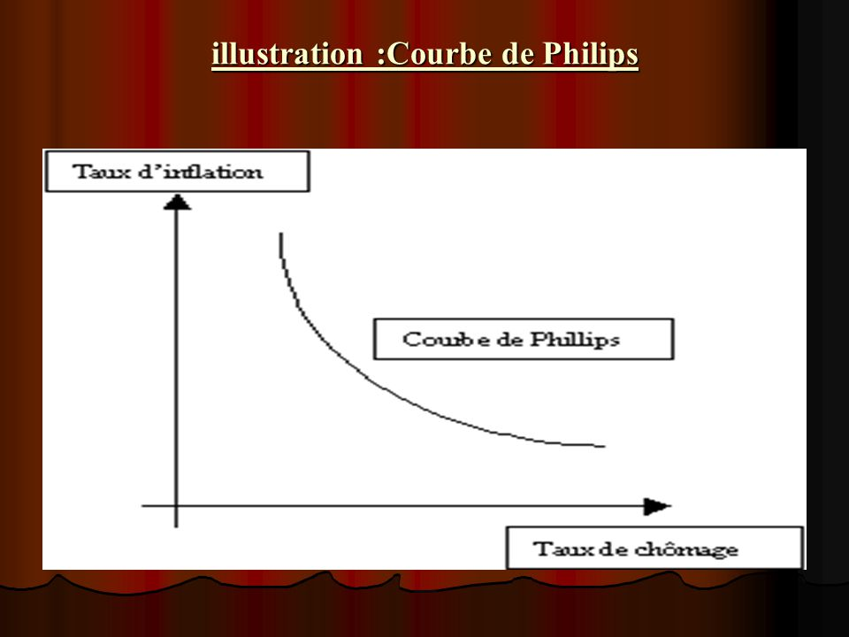 illustration :Courbe de Philips