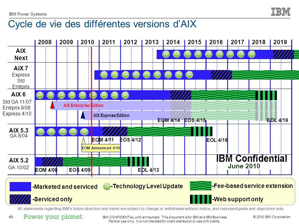 Cycle de vie des différentes versions d'AIX