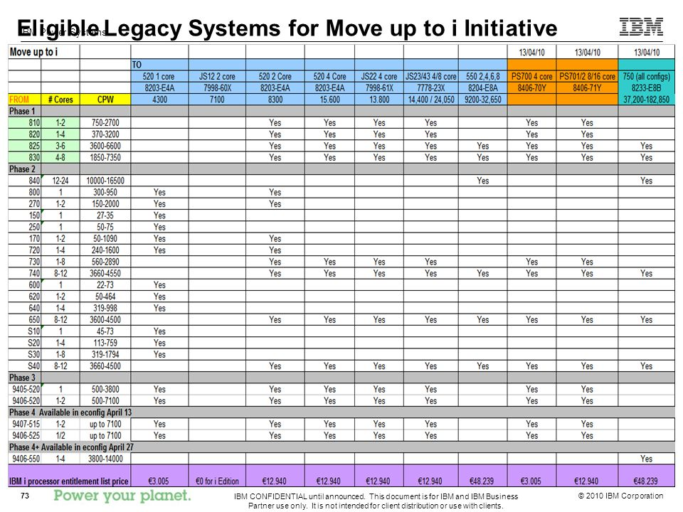 Eligible Legacy Systems for Move up to i Initiative