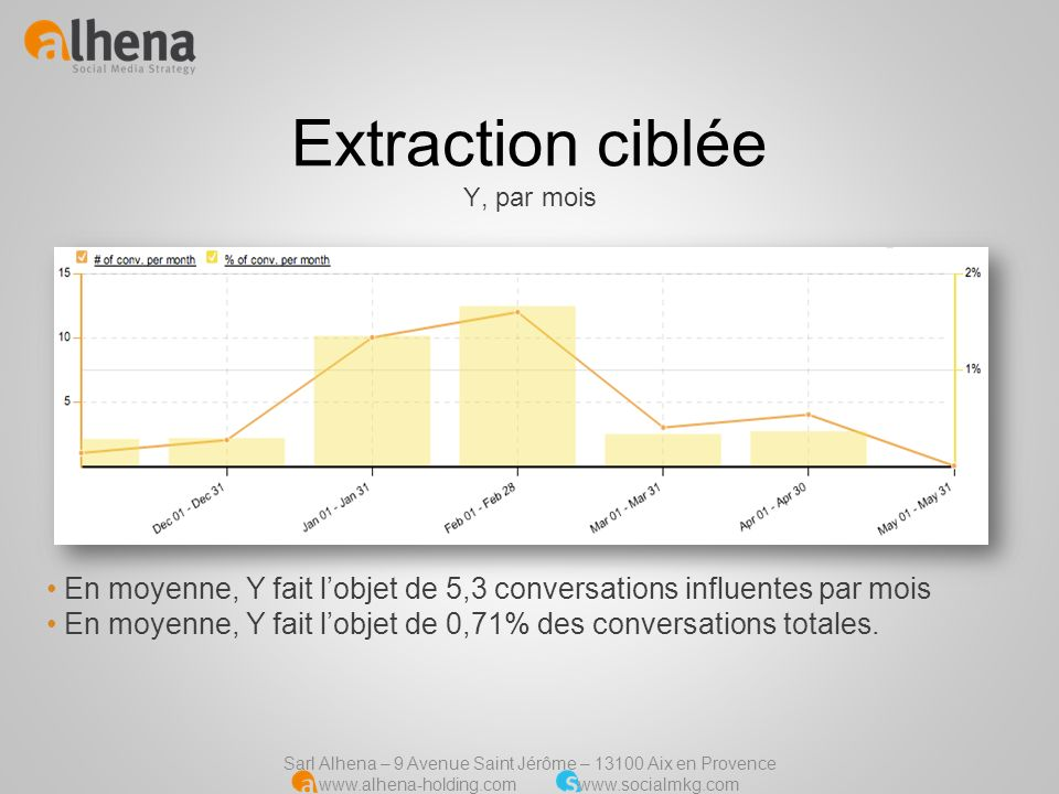 Extraction ciblée Y, par mois