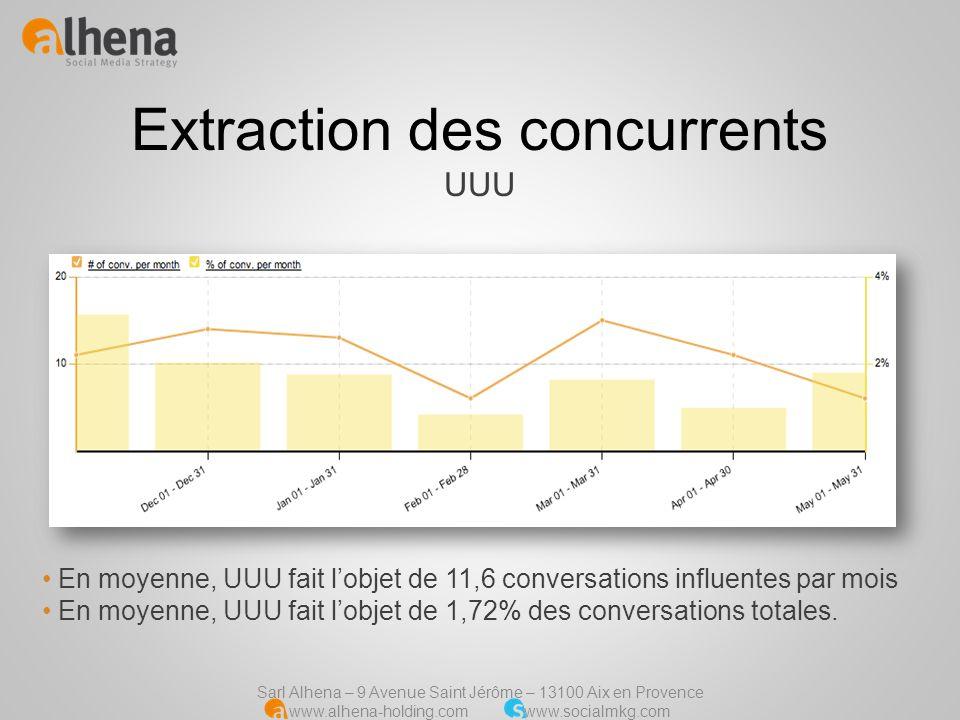 Extraction des concurrents UUU