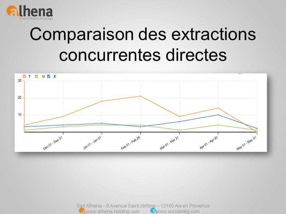 Comparaison des extractions concurrentes directes