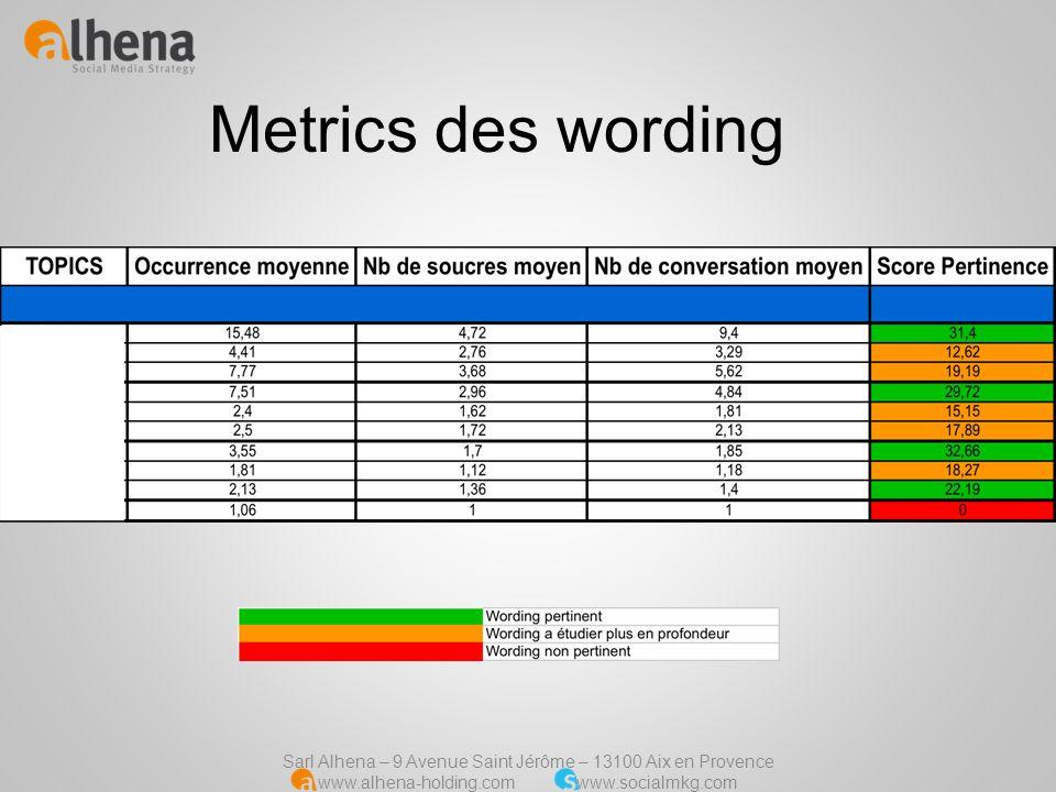 Metrics des wording