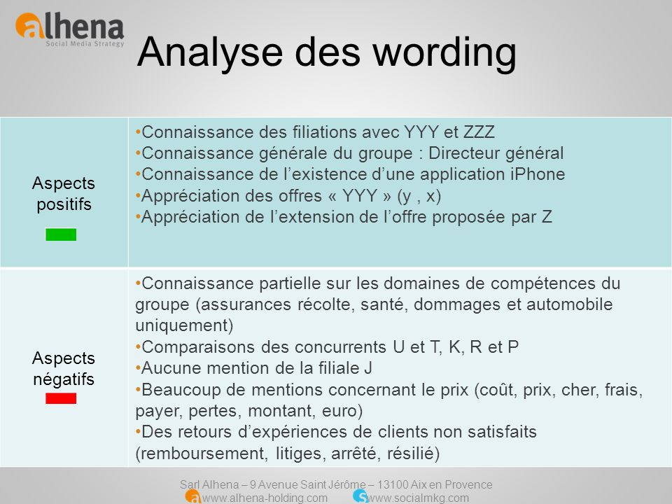 Analyse des wording Aspects positifs