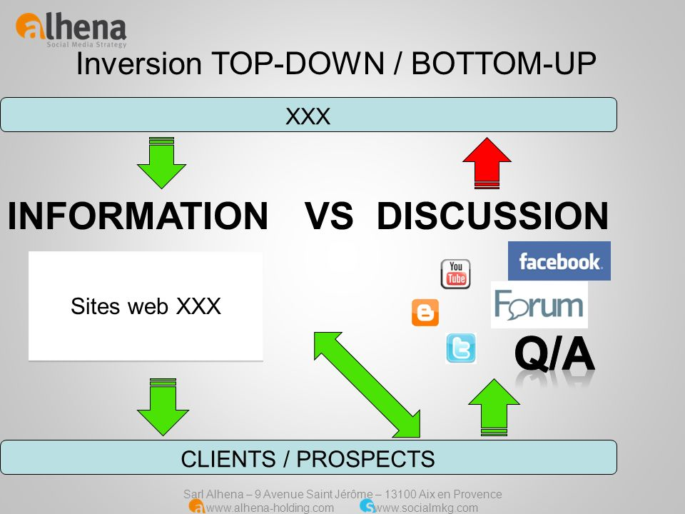 Q/A INFORMATION VS DISCUSSION Inversion TOP-DOWN / BOTTOM-UP XXX