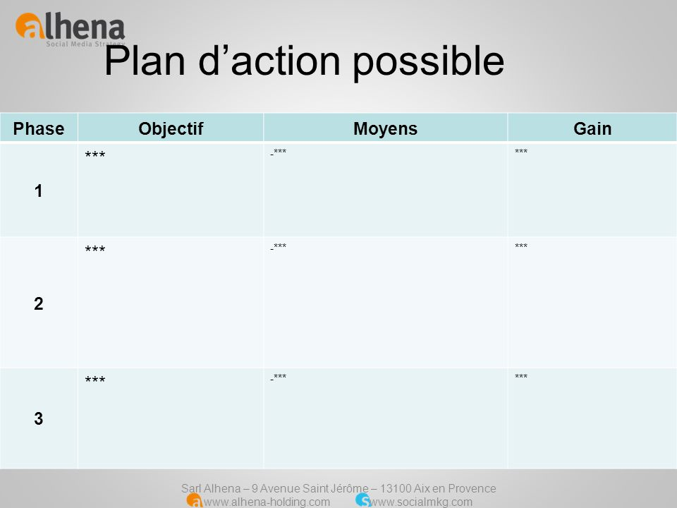 Plan d'action possible