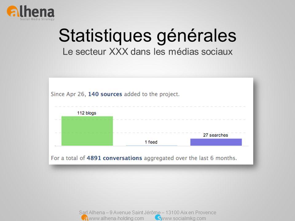 Statistiques générales Le secteur XXX dans les médias sociaux