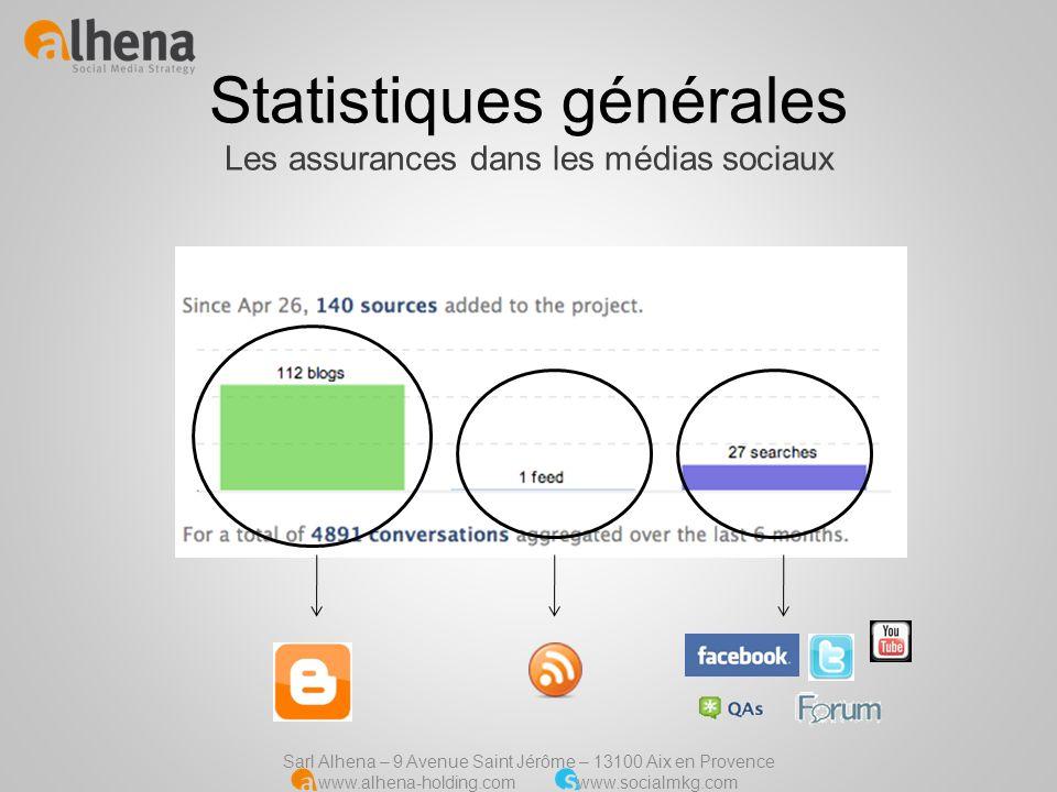 Statistiques générales Les assurances dans les médias sociaux