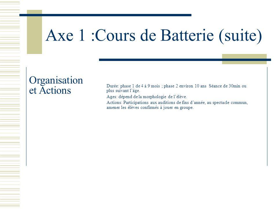 Axe 1 :Cours de Batterie (suite)