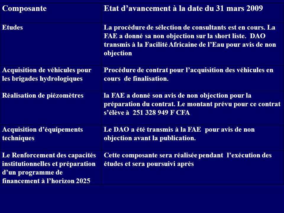 Etat d'avancement à la date du 31 mars 2009