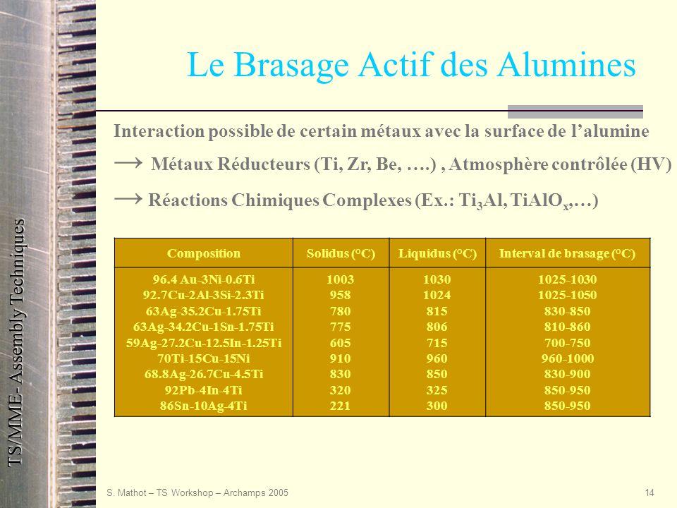 Le Brasage Actif des Alumines