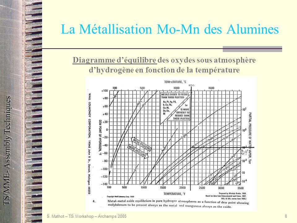 La Métallisation Mo-Mn des Alumines