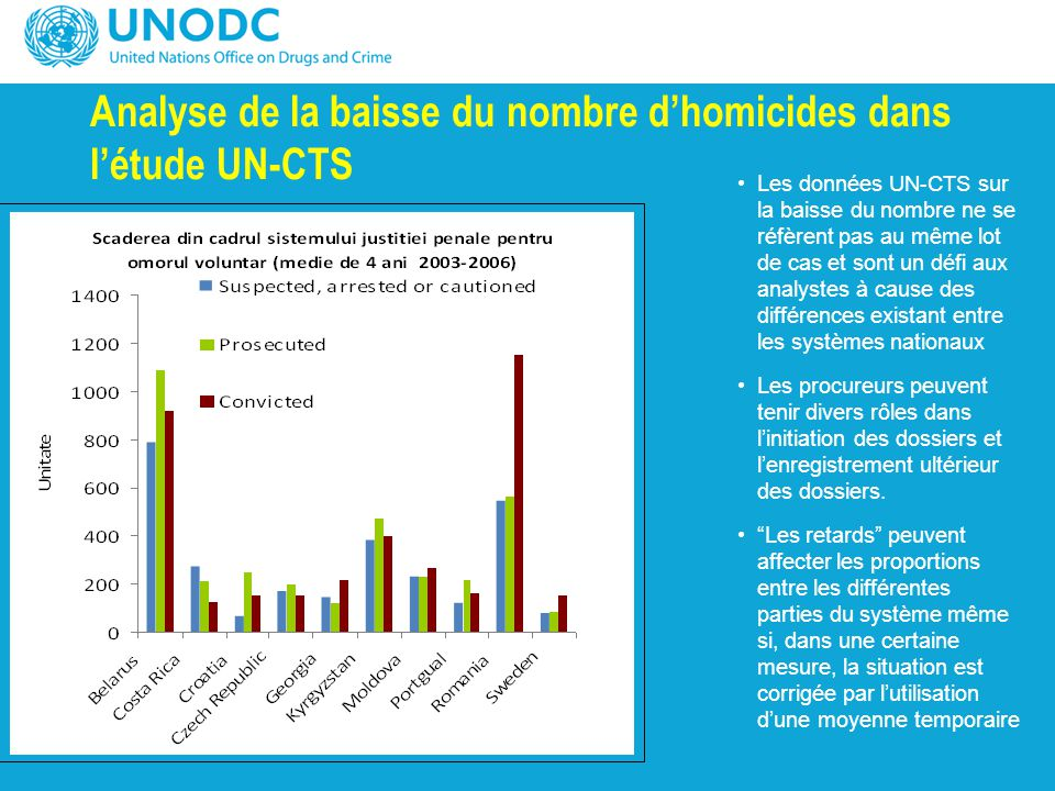 Analyse de la baisse du nombre d'homicides dans l'étude UN-CTS