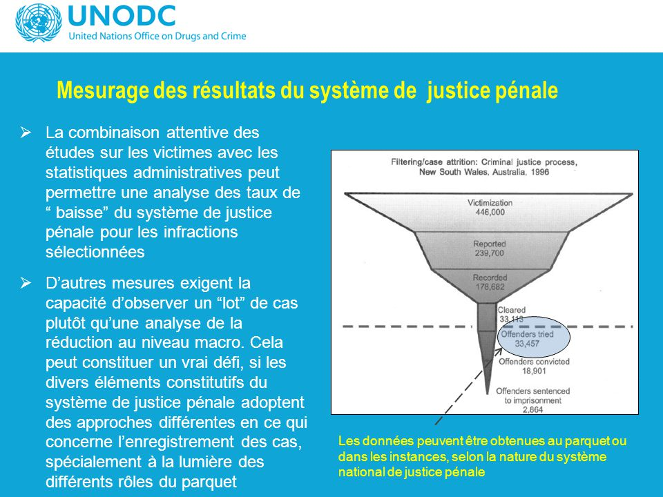 Mesurage des résultats du système de justice pénale