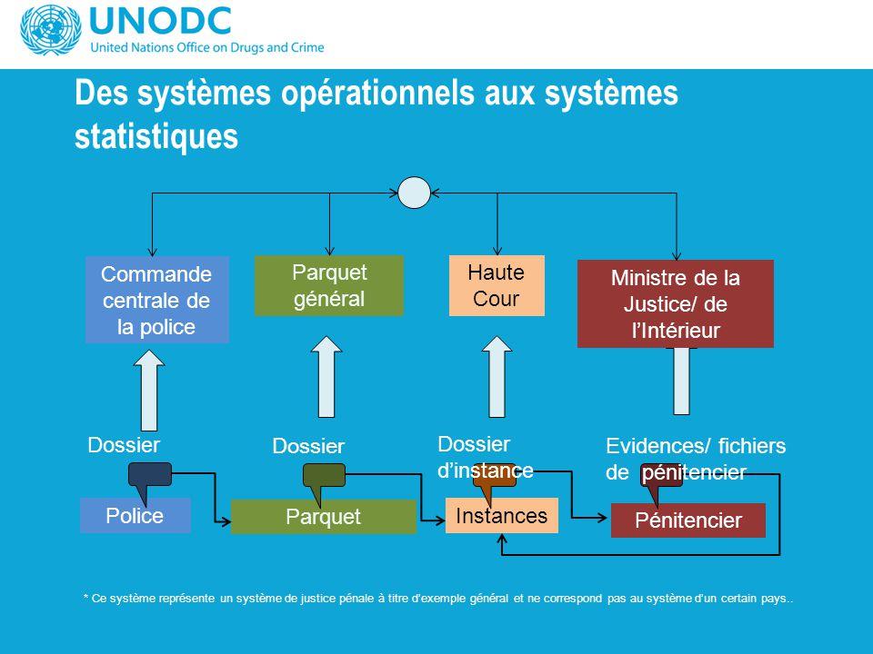 Des systèmes opérationnels aux systèmes statistiques