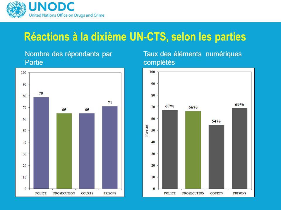 Réactions à la dixième UN-CTS, selon les parties