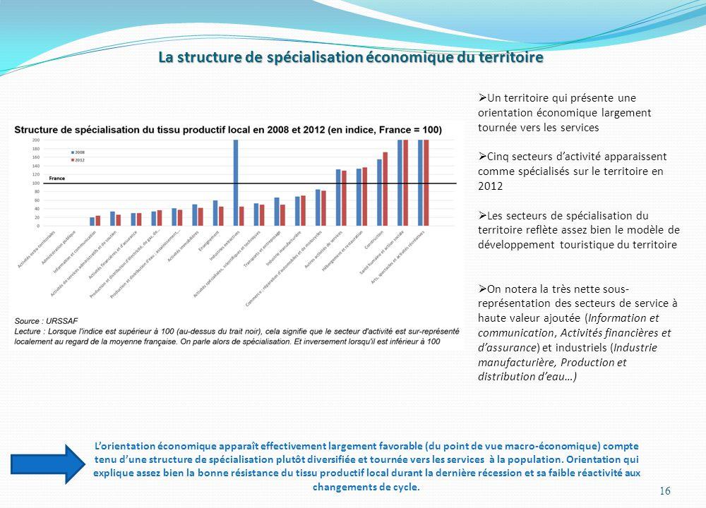 La structure de spécialisation économique du territoire
