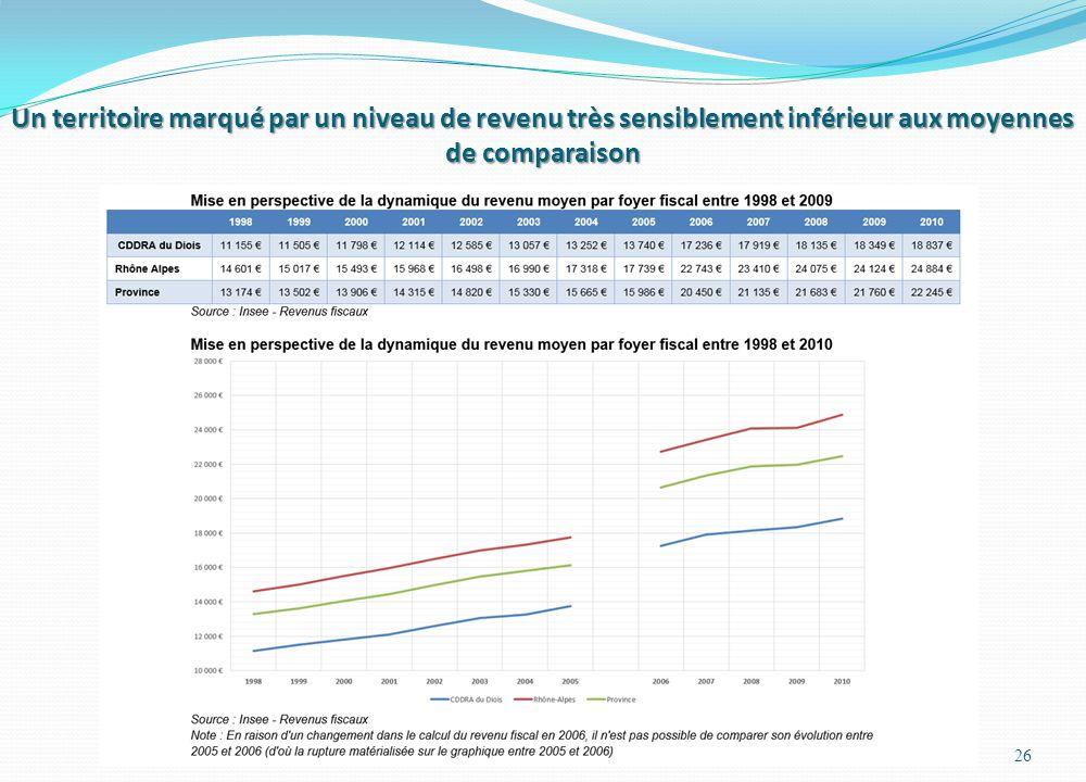 Un territoire marqué par un niveau de revenu très sensiblement inférieur aux moyennes de comparaison