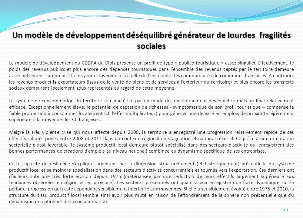 Un modèle de développement déséquilibré générateur de lourdes fragilités sociales
