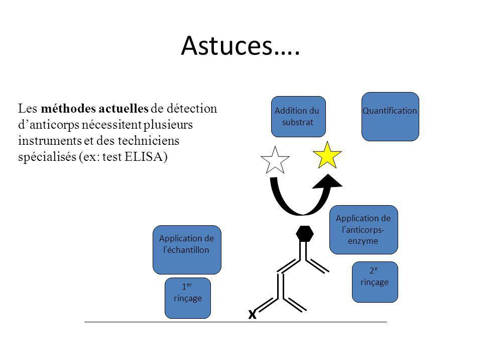 Astuces…. Addition du. substrat. Quantification.
