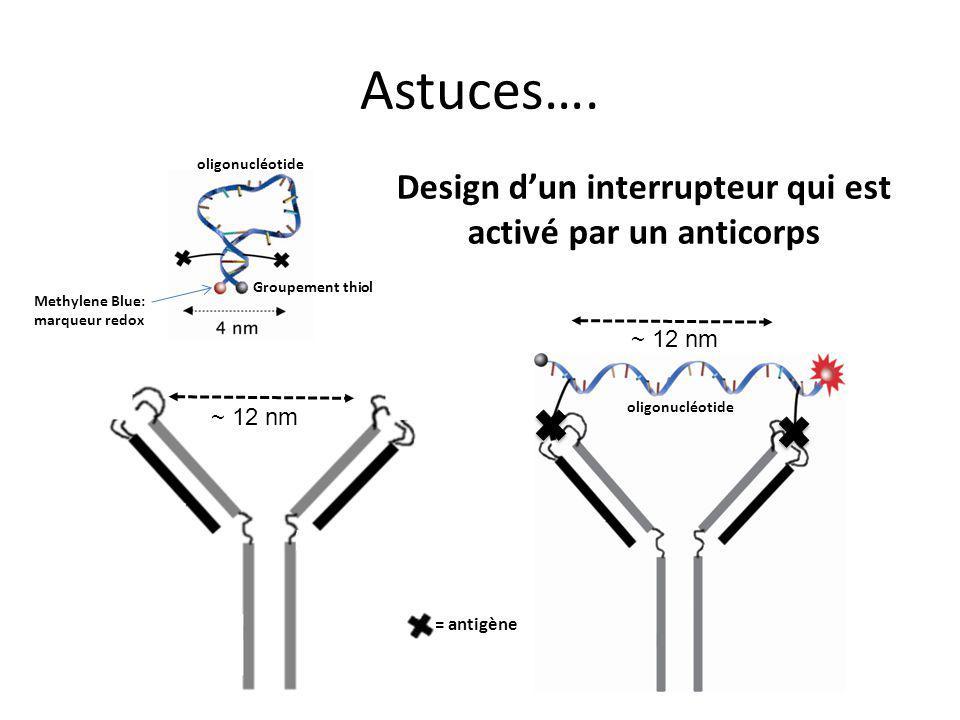 Design d'un interrupteur qui est activé par un anticorps