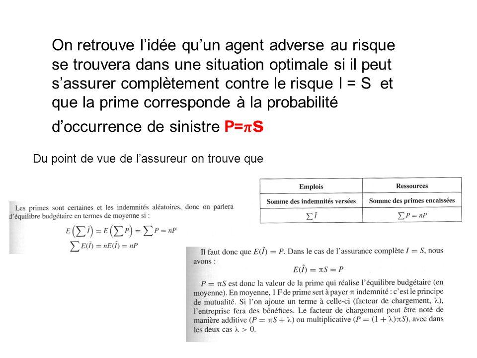 On retrouve l'idée qu'un agent adverse au risque se trouvera dans une situation optimale si il peut s'assurer complètement contre le risque I = S et que la prime corresponde à la probabilité d'occurrence de sinistre P=πs